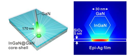 用于实现超低阈值纳米激光器的纳米级半导体结构
