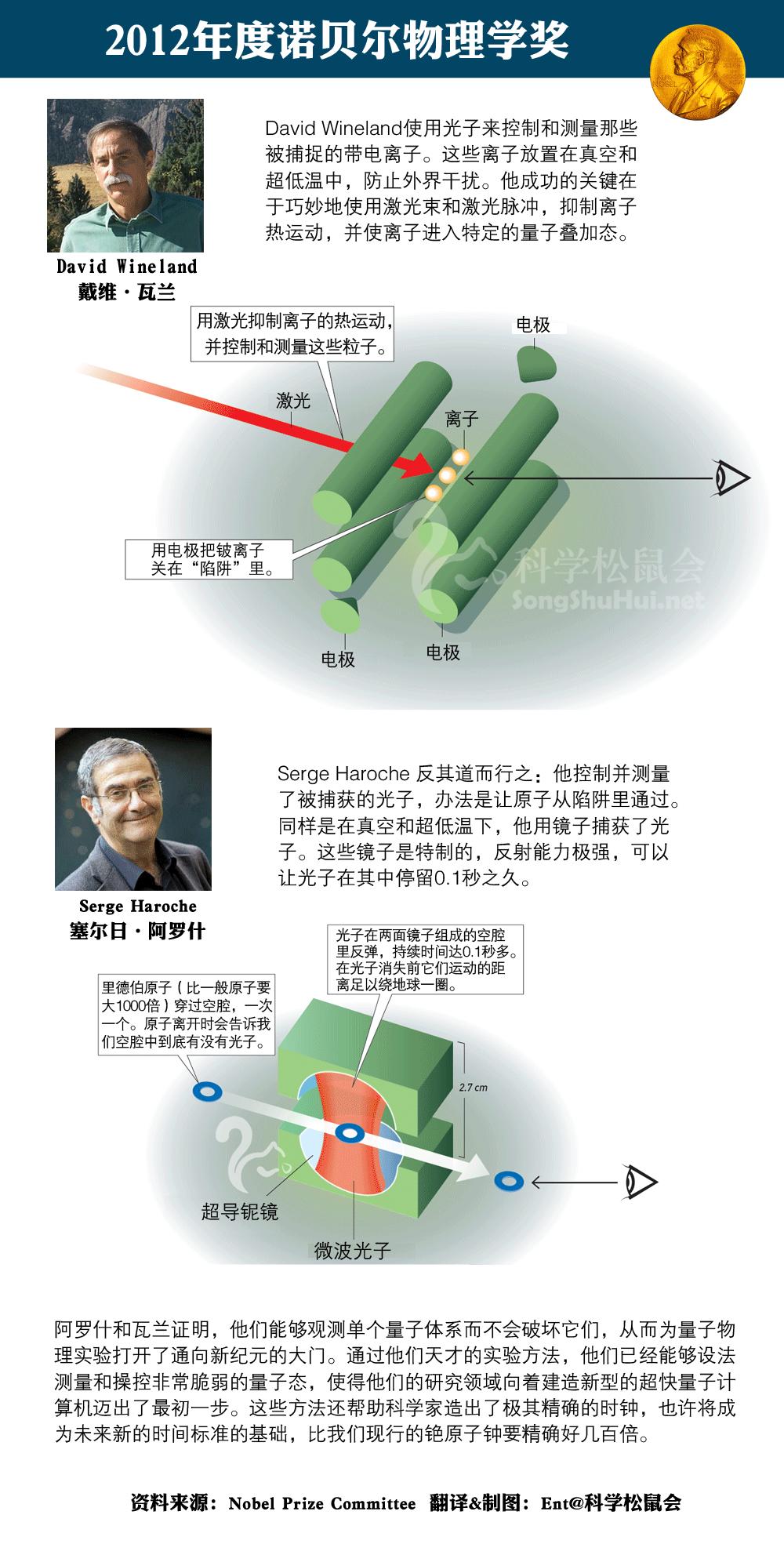 图解2012年诺贝尔物理学奖