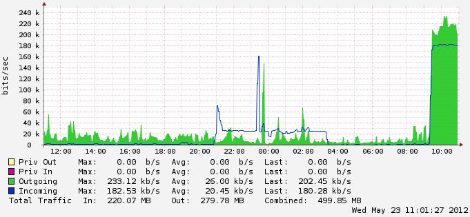 受攻击时 VPS 控制台显示的流量图