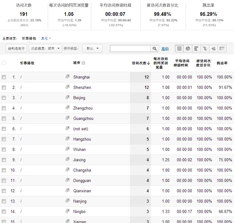 2012.12.15的异常引荐流量中来自百度的部分及其地域分布