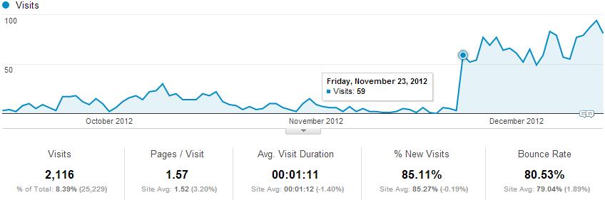 此段时间中 Google 统计中来自百度的访问量