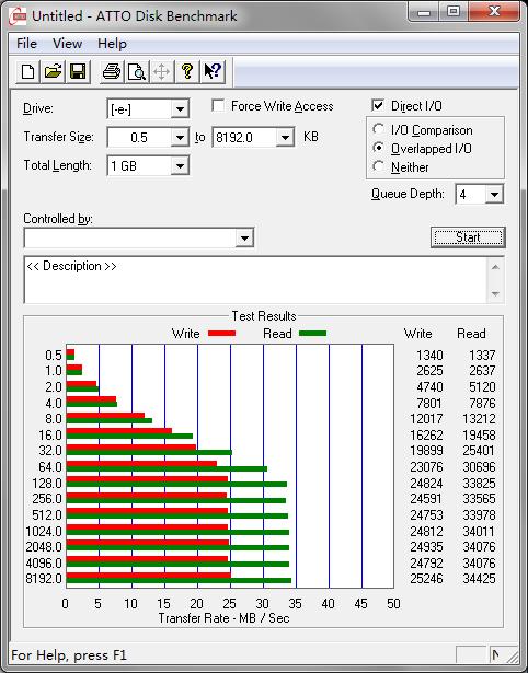 USB 2.0 下测得的西部数据 My Passport  1TB 移动硬盘读写速度