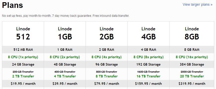 升级服务器硬件后的 Linode 价格