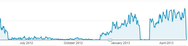 在2012年5月11日到2013年5月11日这一年中,从百度搜索来到水景一页的访问量出现了3次大的波动