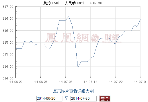 凤凰网上的美元人民币汇率记录