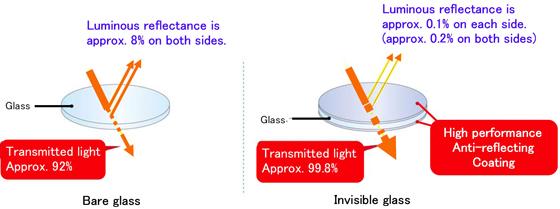 隐形玻璃与普通玻璃的反射率对比