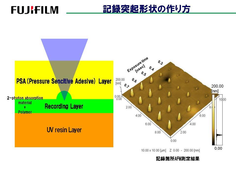 双光子吸收材料的构造,以及因激光照射时间而产生的凸形的高度变化