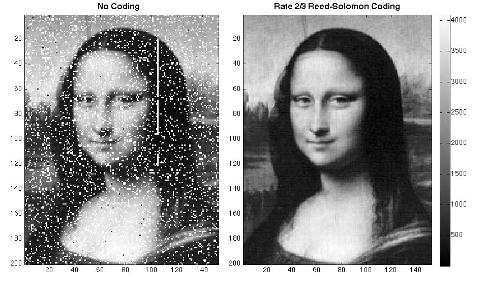 使用 Reed-Solomon 错误矫正编码后传输的图像与没有错误矫正的图像传输效果对比