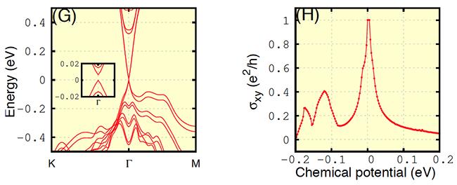 理论计算得到的磁性拓扑绝缘体多层膜的能带结构和相应的霍尔电导