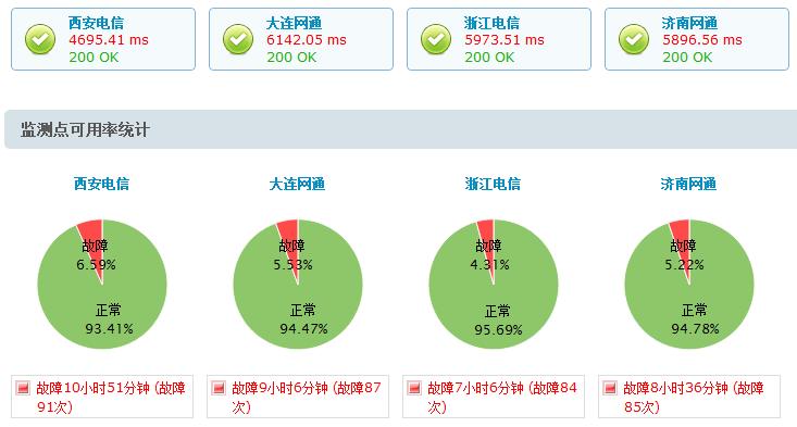 各监测点的网站可用率及响应时间数据对比