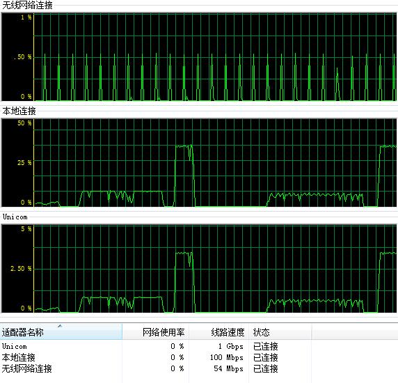 Windows 任务管理中的网络使用情况记录