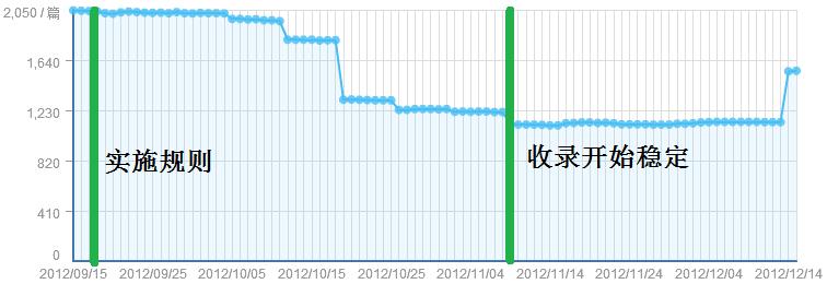 实施禁止Baiduspider访问部分内容前后百度索引量的变化
