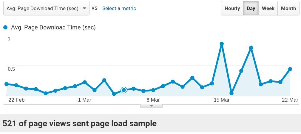 日均页面下载速度